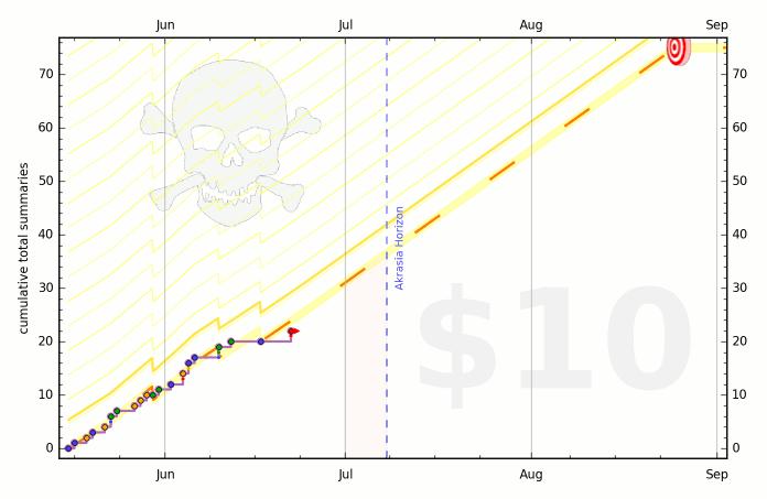 57396c15128d1c52f1002d67 graph