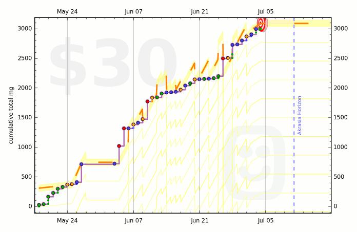 573cc82a128d1c3b3b00067b graph