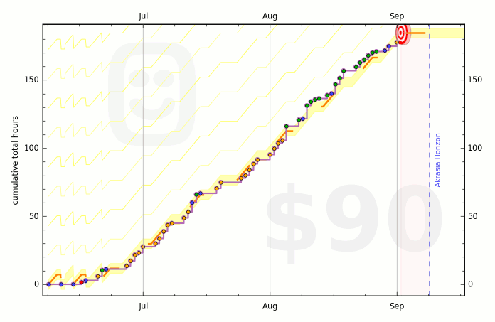 5757c3cb128d1c7b30000091 graph