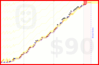 b/mit-premium's progress graph