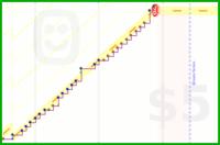 hackedman/compliceathome's progress graph