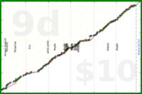 m/complice-uvi's progress graph