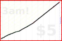 judgemingus/musicianship's progress graph