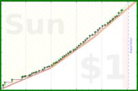 dehowell/squats's progress graph