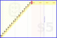 zheard/guitarpractice's progress graph