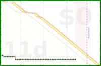 b/backpacklog's progress graph