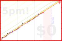 d/lesswrongbook's progress graph