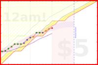 jladdjr/work's progress graph