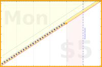 daytickle/mfp's progress graph