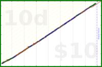 debby170/sleep's progress graph