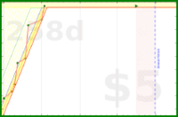 byorgey/fogbugz-review's progress graph