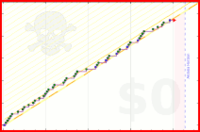 danielvhvs/running's progress graph