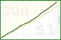 d/vegdays's progress graph
