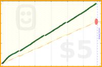 erm1001/yoga's progress graph