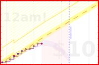 par3val/studytime's progress graph