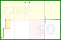 ubdhtvqeakj9/ntasks's progress graph