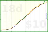 d/communiqueue's progress graph