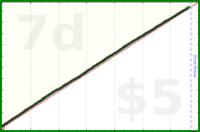 mrneil/teeth's progress graph