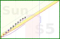 tomferon/study's progress graph