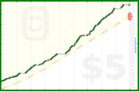 fryhole/workout2019's progress graph