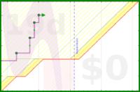 apolyton/omsdone's progress graph