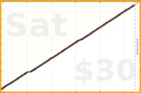 b/floss's progress graph