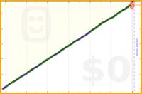 ndanda/water's progress graph