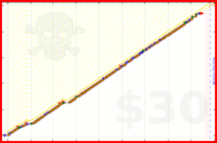 zerotimer/meditation's progress graph