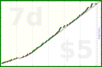 b/gtftsleep's progress graph