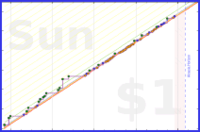 schmatz/music's progress graph