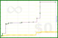 b/test-ifttt's progress graph