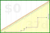 b/meta-vacation's progress graph
