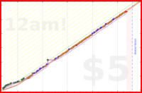 donhdefl/cleaning's progress graph