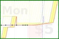 mary/dog_food's progress graph