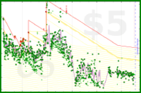 b/firstweight's progress graph