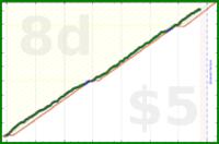 happyspartan/productivity's progress graph