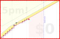 d/readfatherbrown's progress graph