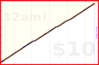 byorgey/water's progress graph