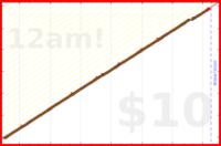 nepomuk/dinner's progress graph
