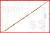 d/milkman's progress graph