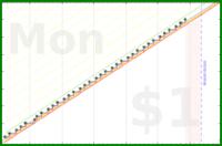 gvasconcellos/cardio's progress graph