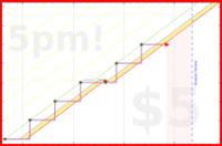 b/heavygup's progress graph