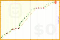 zacharyjacobi/writing's progress graph