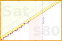 jortega/purity's progress graph