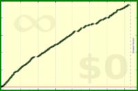 apb/test_steps's progress graph