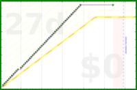 youkad/reward_log's progress graph