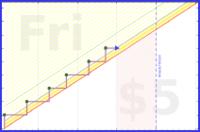 sodaware/pn-100's progress graph
