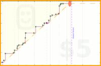 hazelross/projects's progress graph