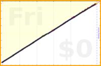 mbork/todo's progress graph