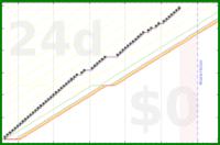 shanaqui/feelingblue's progress graph